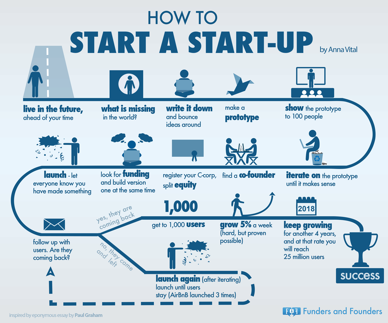 infographie-startup