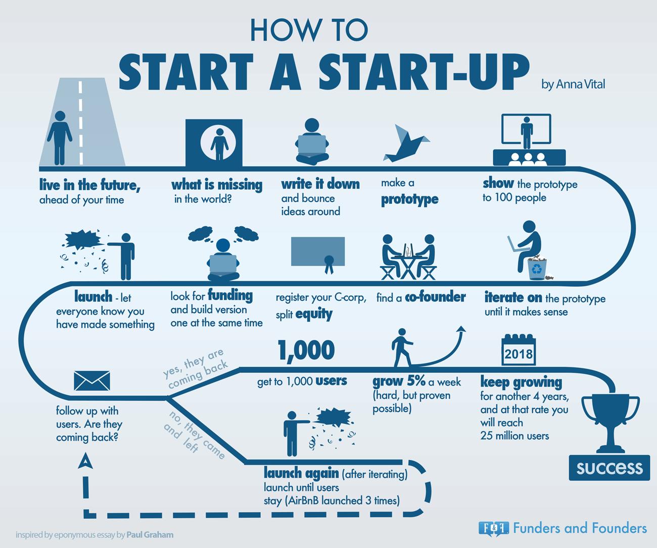 infographie-startup